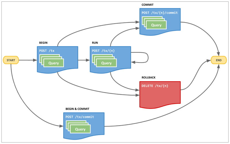 Neo4j Cypher Transaction flow